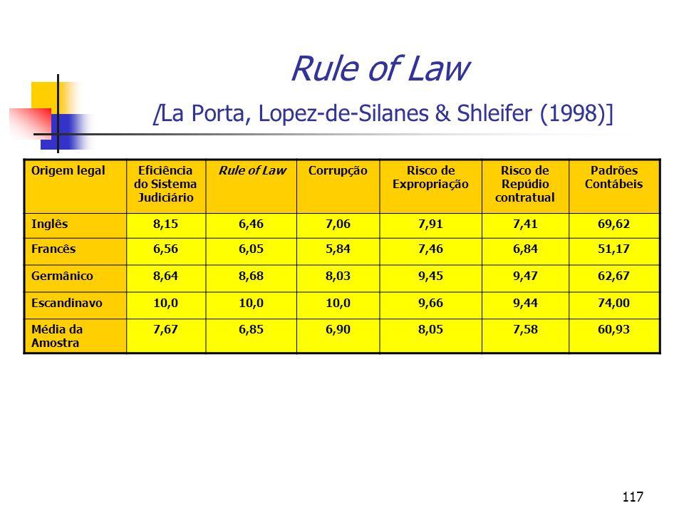 Rule of Law [La Porta, Lopez-de-Silanes & Shleifer (1998)]